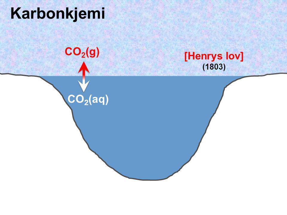 Karbonkjemi CO2(g) [Henrys lov] (1803) CO2(aq)